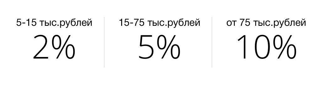 Кредитная мультикарта ВТБ 101 день: в чем подвох